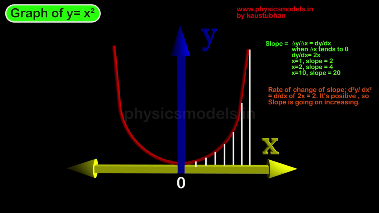 Physics for 10th or 12 board Tutorial class online Learning